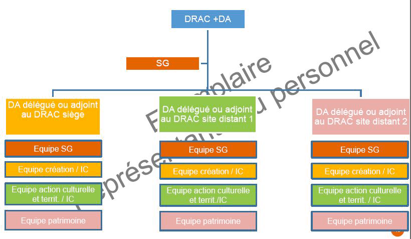 DRAC à sites multiples